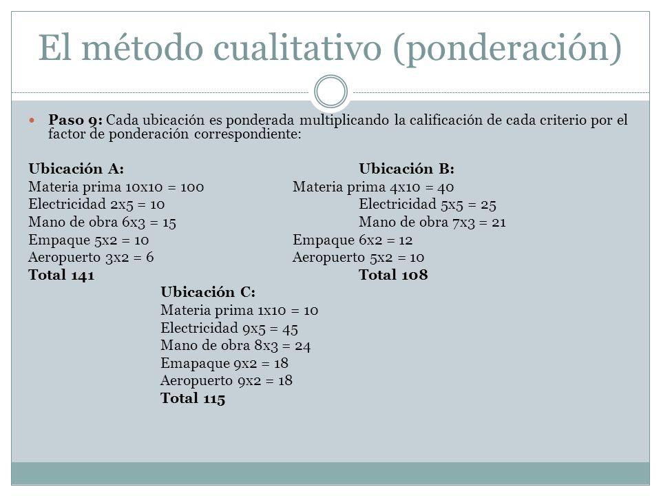 El método cualitativo (ponderación) Paso 9: Cada ubicación es ponderada multiplicando la calificación de cada criterio por el factor de ponderación co