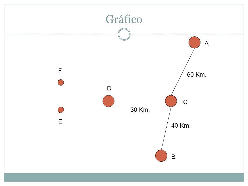 Gráfico A C B D F E 30 Km. 60 Km. 40 Km.