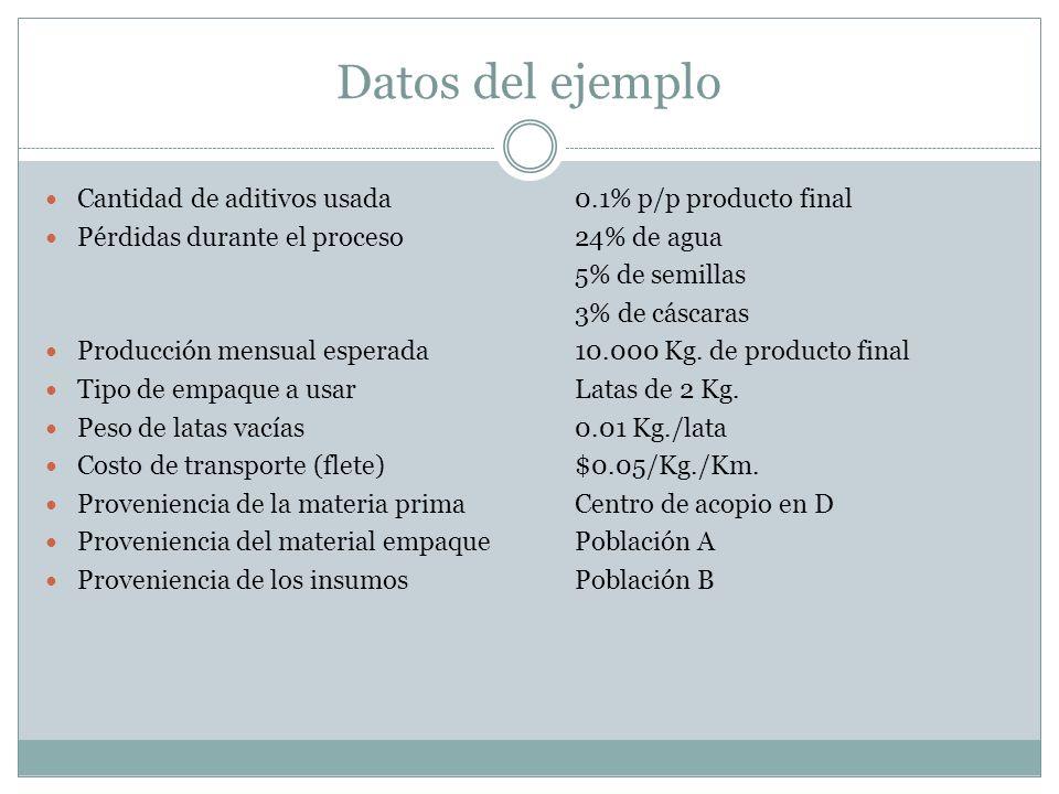 Datos del ejemplo Cantidad de aditivos usada0.1% p/p producto final Pérdidas durante el proceso24% de agua 5% de semillas 3% de cáscaras Producción me