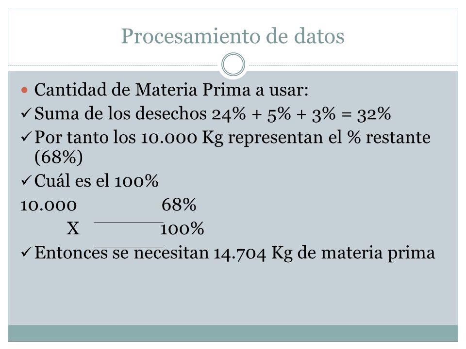 Procesamiento de datos Cantidad de Materia Prima a usar: Suma de los desechos 24% + 5% + 3% = 32% Por tanto los 10.000 Kg representan el % restante (6