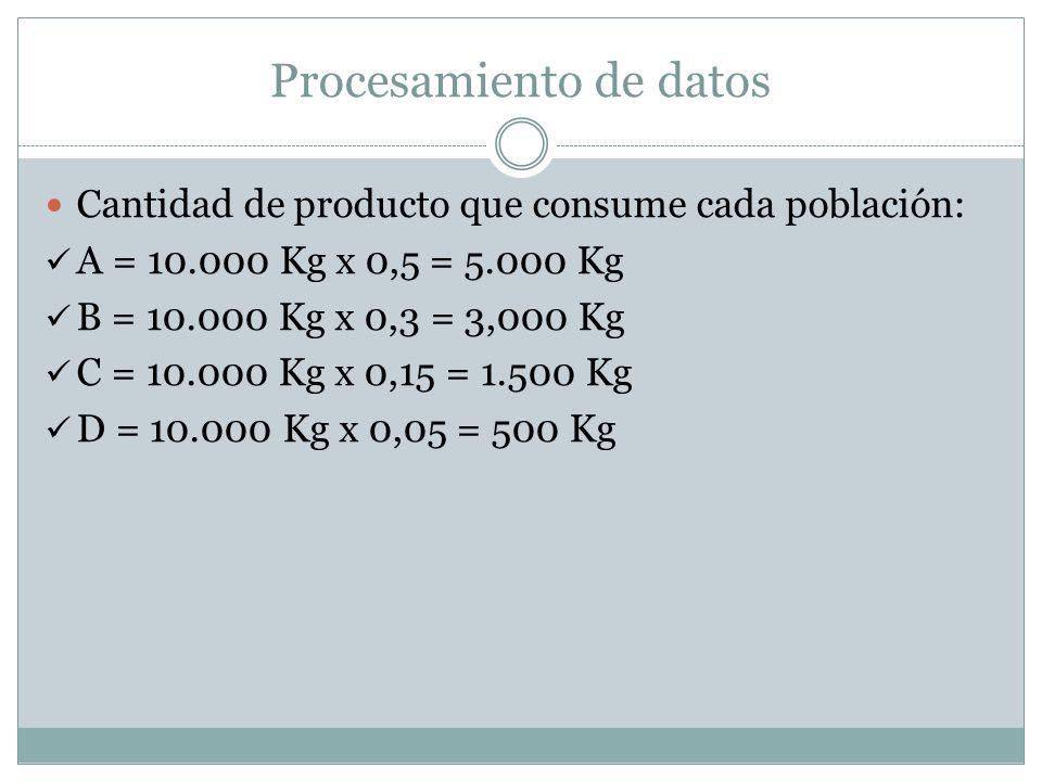 Procesamiento de datos Cantidad de producto que consume cada población: A = 10.000 Kg x 0,5 = 5.000 Kg B = 10.000 Kg x 0,3 = 3,000 Kg C = 10.000 Kg x