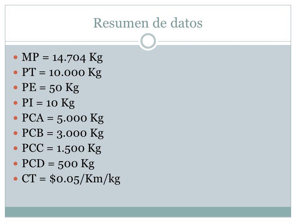 Resumen de datos MP = 14.704 Kg PT = 10.000 Kg PE = 50 Kg PI = 10 Kg PCA = 5.000 Kg PCB = 3.000 Kg PCC = 1.500 Kg PCD = 500 Kg CT = $0.05/Km/kg