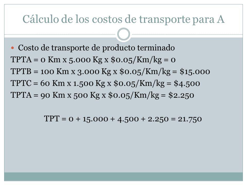 Cálculo de los costos de transporte para A Costo de transporte de producto terminado TPTA = 0 Km x 5.000 Kg x $0.05/Km/kg = 0 TPTB = 100 Km x 3.000 Kg