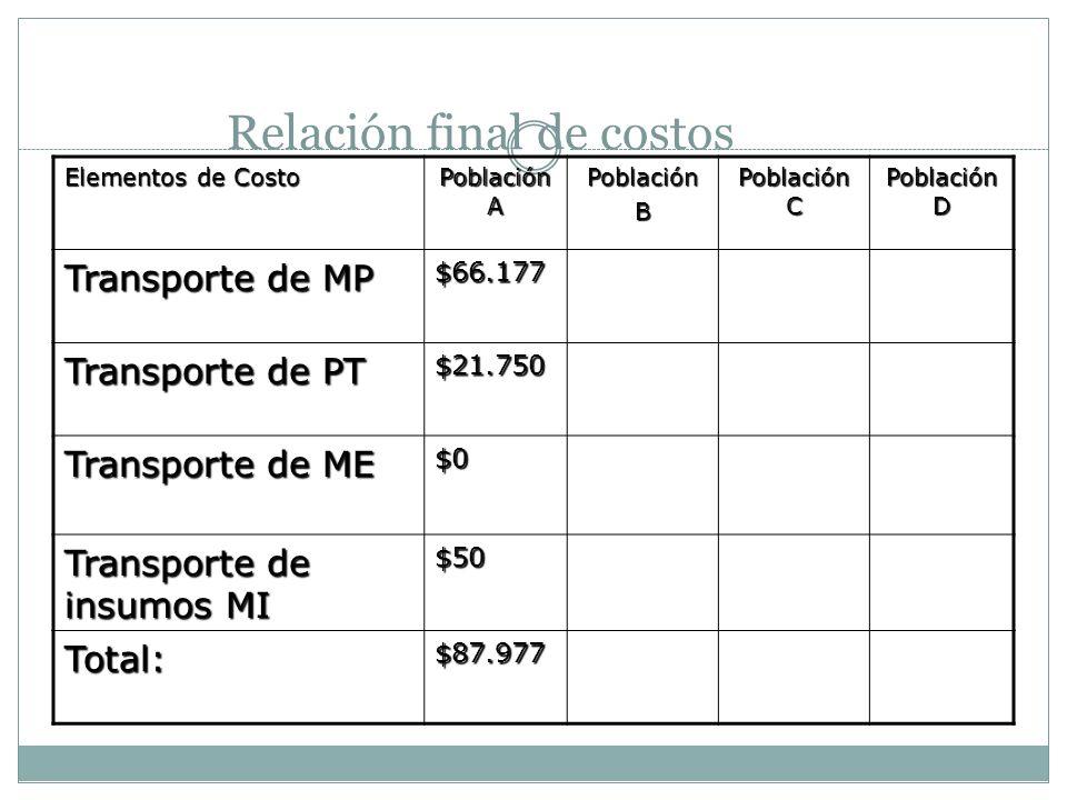 Relación final de costos Elementos de Costo Población A PoblaciónB Población C Población D Transporte de MP $66.177 Transporte de PT $21.750 Transport