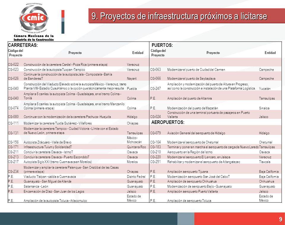 CARRETERAS: PUERTOS: Código del Proyecto ProyectoEntidad Código del Proyecto ProyectoEntidad CG-022Construcción de la carretera Cardel - Poza Rica (pr
