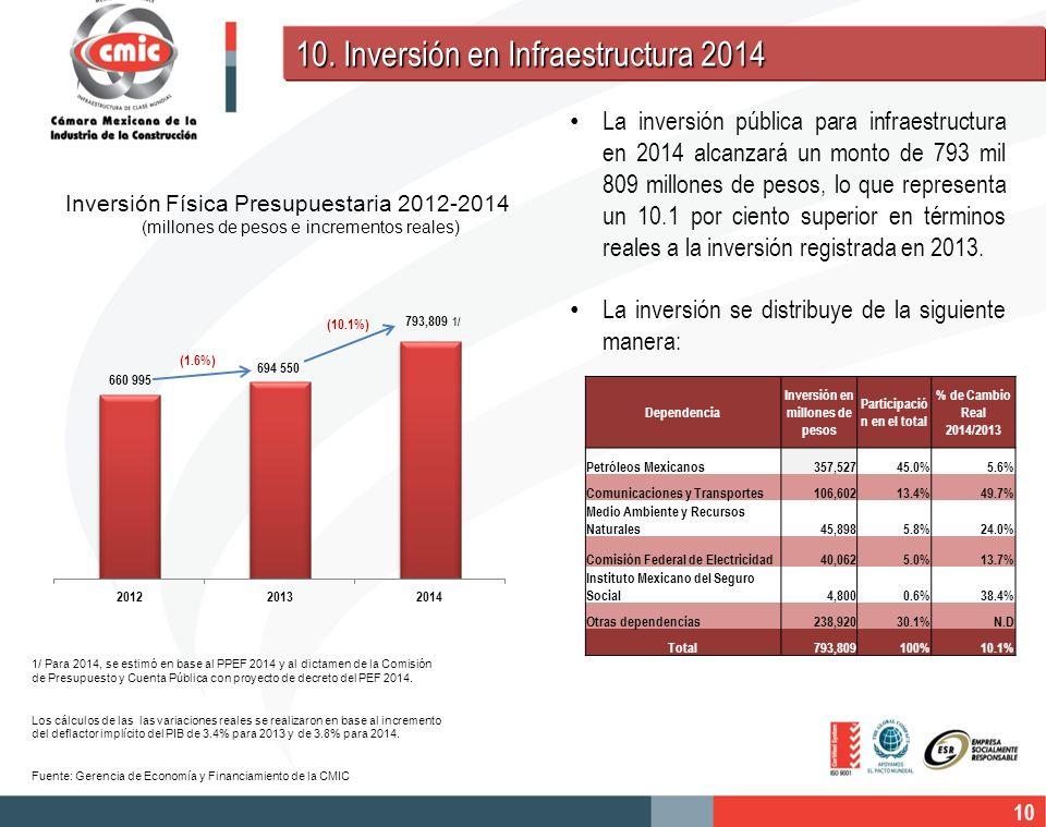 10 1/ Para 2014, se estimó en base al PPEF 2014 y al dictamen de la Comisión de Presupuesto y Cuenta Pública con proyecto de decreto del PEF 2014. Los