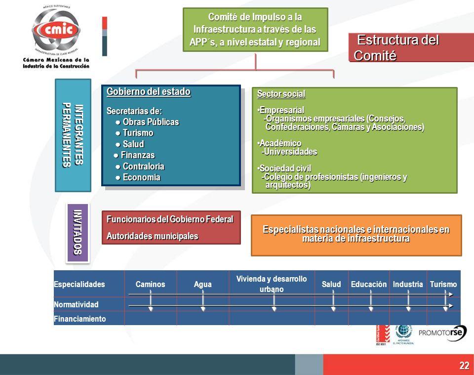 Estructura del Comité Estructura del Comité Gobierno del estado Secretarías de: Obras Públicas Obras Públicas Turismo Turismo Salud Salud Finanzas Fin