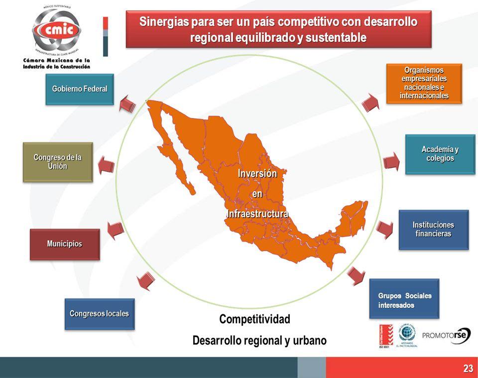 Sinergias para ser un país competitivo con desarrollo regional equilibrado y sustentable Grupos Sociales interesados 23