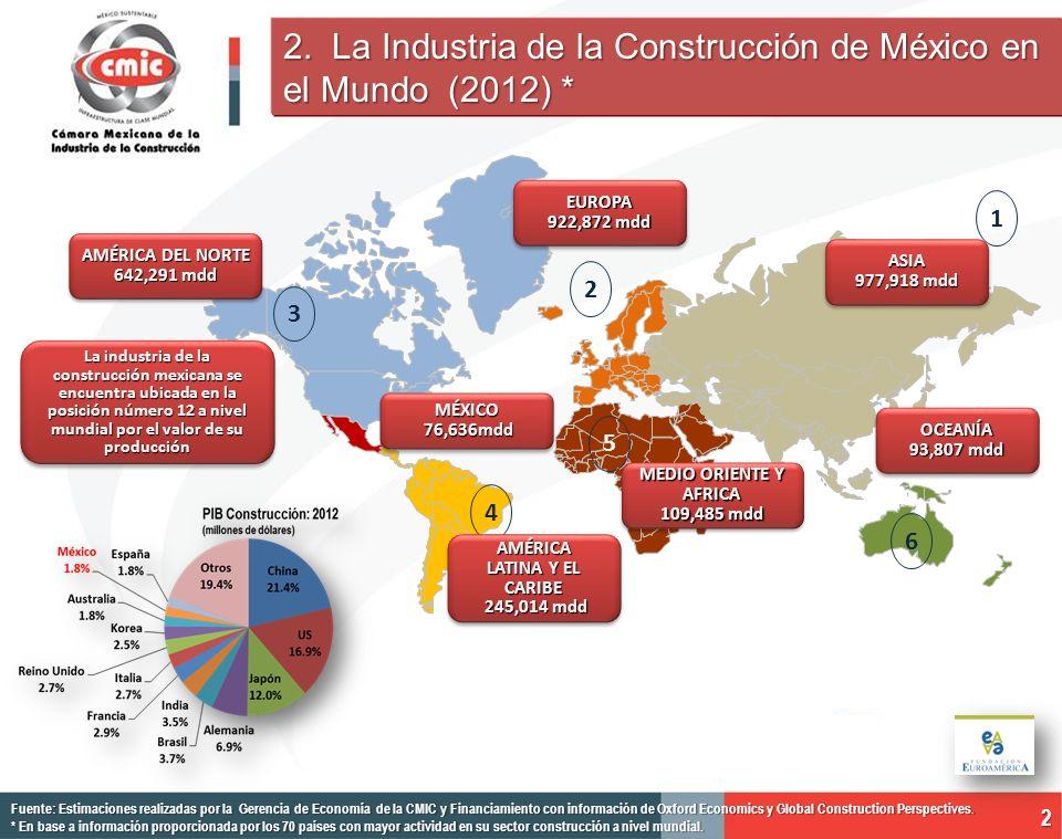 2 2. La Industria de la Construcción de México en el Mundo (2012) * Fuente: Estimaciones realizadas por la Gerencia de Economía de la CMIC y Financiam