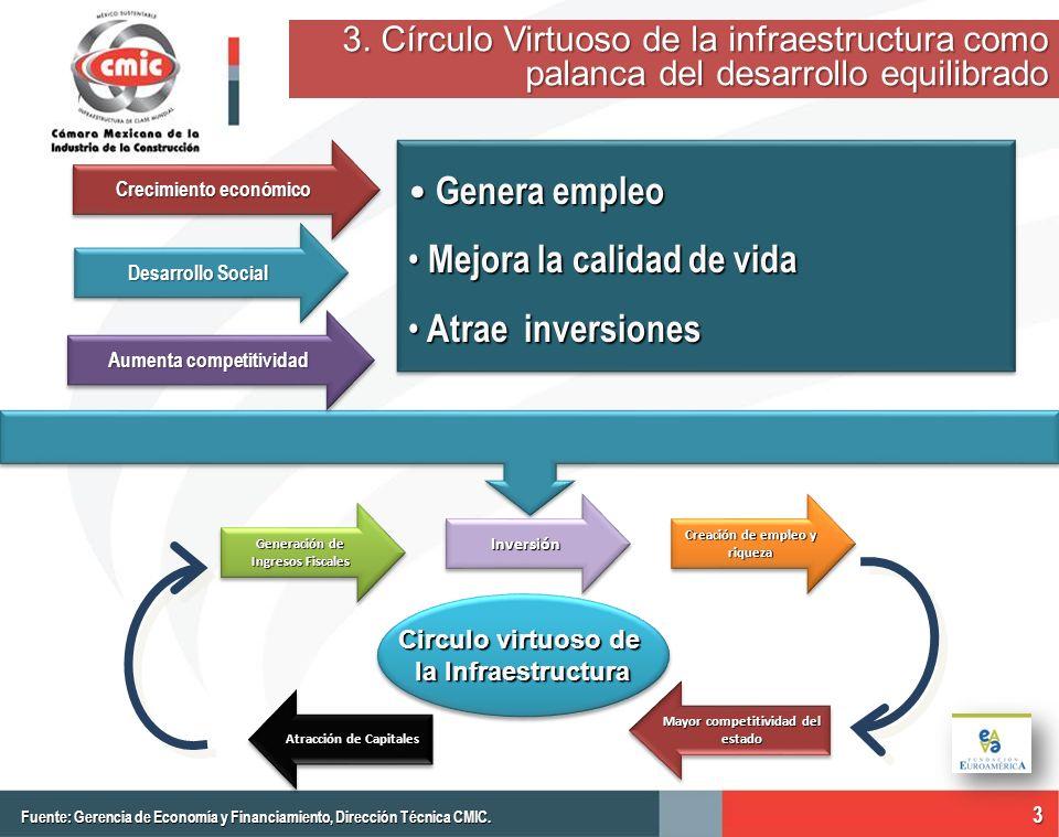 Crecimiento económico Genera empleo Genera empleo Mejora la calidad de vida Mejora la calidad de vida Atrae inversiones Atrae inversiones Genera emple