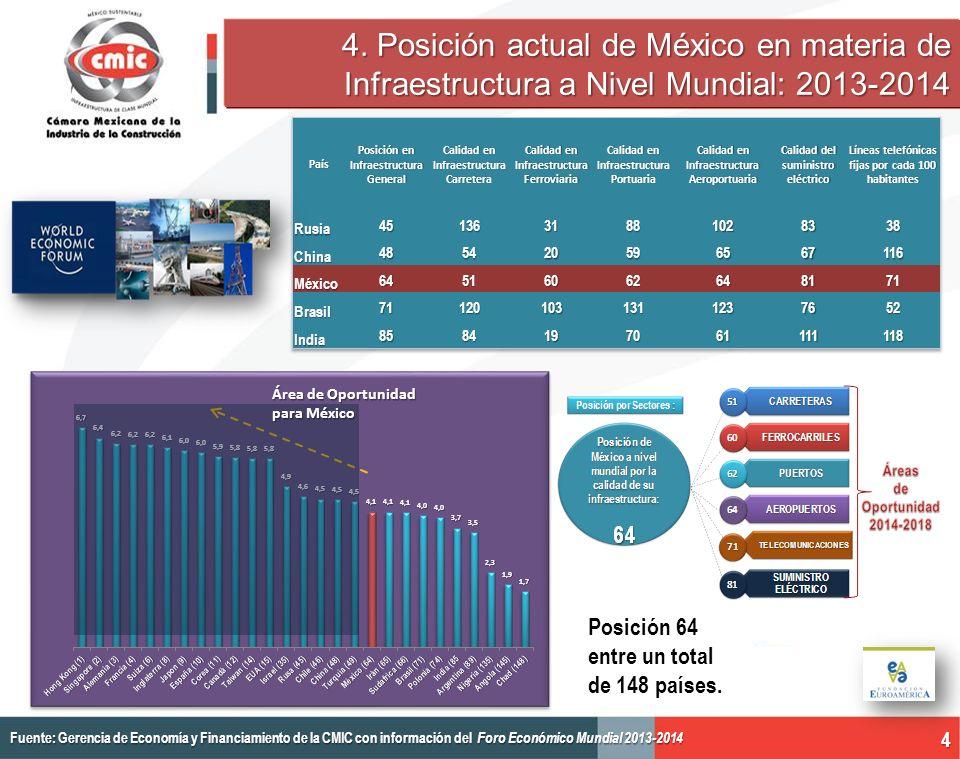 4. Posición actual de México en materia de Infraestructura a Nivel Mundial: 2013-2014 Fuente: Gerencia de Economía y Financiamiento de la CMIC con inf