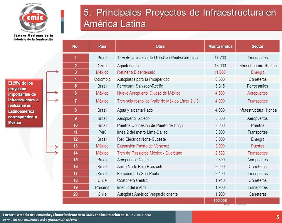 5. Principales Proyectos de Infraestructura en América Latina 5 Fuente: Gerencia de Economía y Financiamiento de la CMIC con información de la Fuente:
