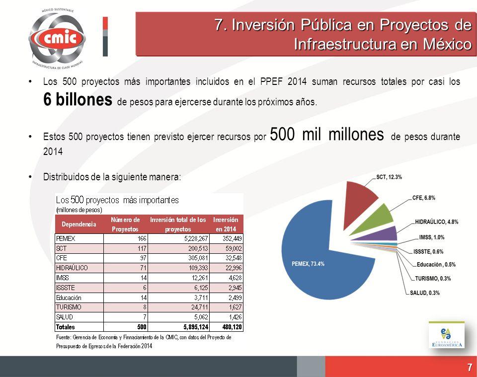 Los 500 proyectos más importantes incluidos en el PPEF 2014 suman recursos totales por casi los 6 billones de pesos para ejercerse durante los próximo