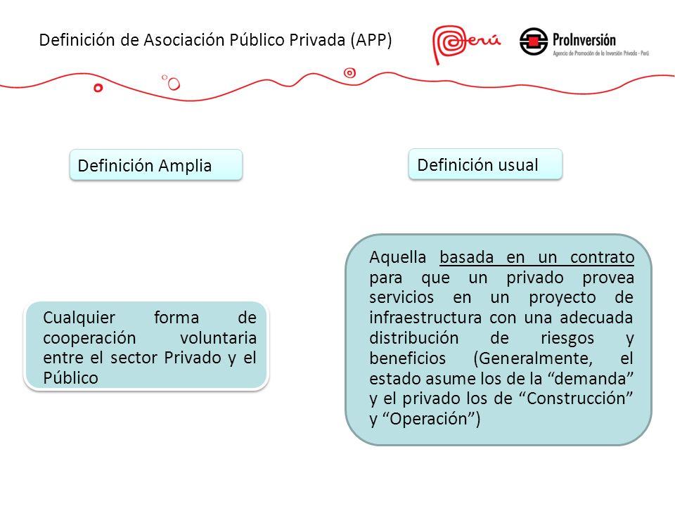 Definición de Asociación Público Privada (APP) Definición Amplia Definición usual Cualquier forma de cooperación voluntaria entre el sector Privado y