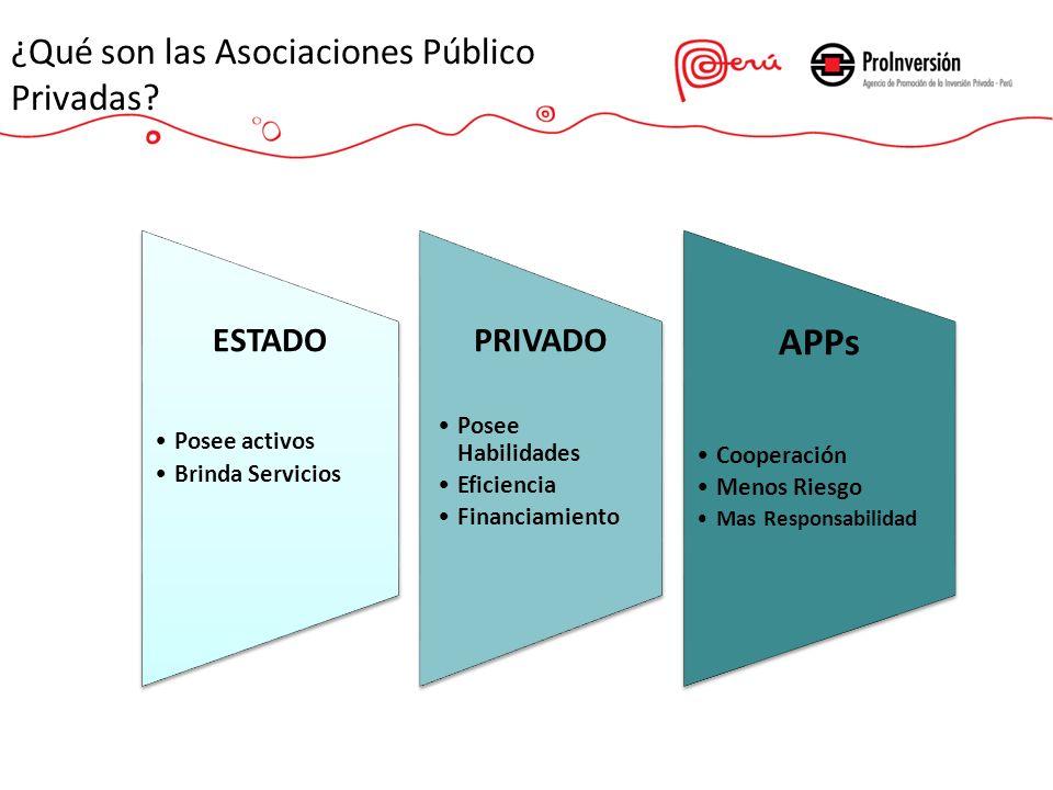 ¿Qué son las Asociaciones Público Privadas? ESTADO Posee activos Brinda Servicios PRIVADO Posee Habilidades Eficiencia Financiamiento APPs Cooperación