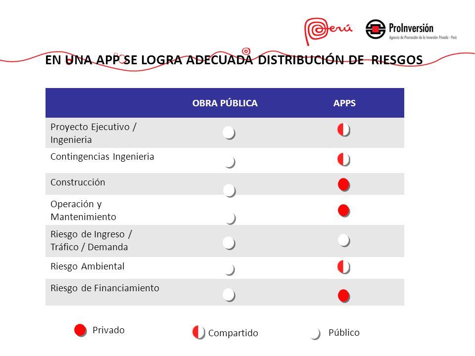 OBRA PÚBLICAAPPS Proyecto Ejecutivo / Ingenieria Contingencias Ingenieria Construcción Operación y Mantenimiento Riesgo de Ingreso / Tráfico / Demanda