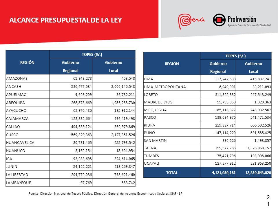 Fuente: Dirección Nacional de Tesoro Público, Dirección General de Asuntos Económicos y Sociales, SIAF - SP REGIÓN TOPES (S/.) Gobierno RegionalLocal