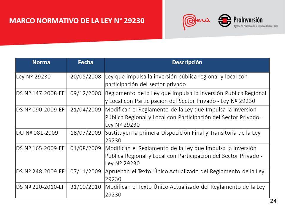 MARCO NORMATIVO DE LA LEY N° 29230 NormaFechaDescripción Ley Nº 2923020/05/2008Ley que impulsa la inversión pública regional y local con participación