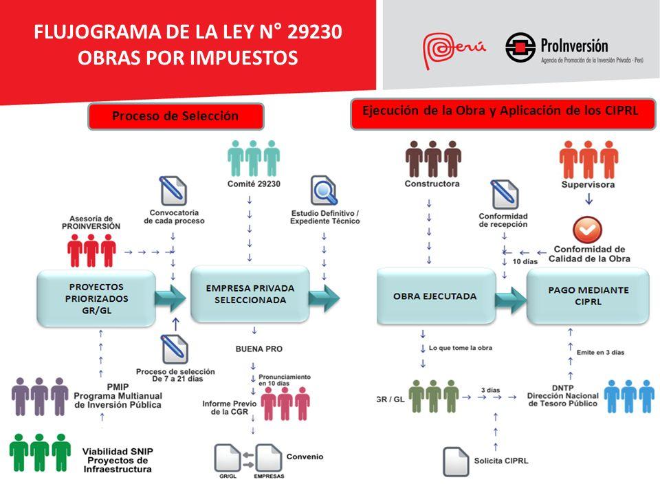 25 Proceso de Selección Ejecución de la Obra y Aplicación de los CIPRL FLUJOGRAMA DE LA LEY N° 29230 OBRAS POR IMPUESTOS