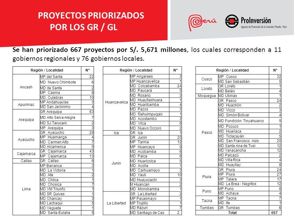 PROYECTOS PRIORIZADOS POR LOS GR / GL Se han priorizado 667 proyectos por S/. 5,671 millones, los cuales corresponden a 11 gobiernos regionales y 76 g