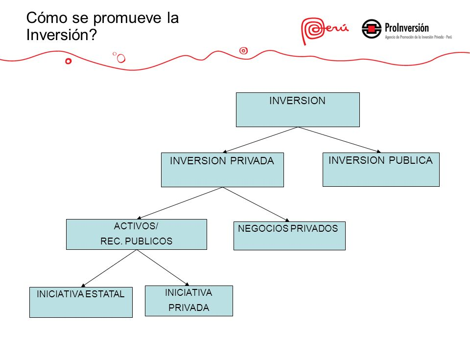 INVERSION INVERSION PRIVADA INVERSION PUBLICA ACTIVOS/ REC. PUBLICOS NEGOCIOS PRIVADOS INICIATIVA ESTATAL INICIATIVA PRIVADA Cómo se promueve la Inver
