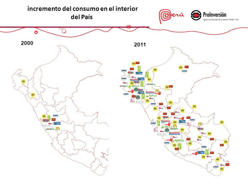 incremento del consumo en el interior del País 2000 2011