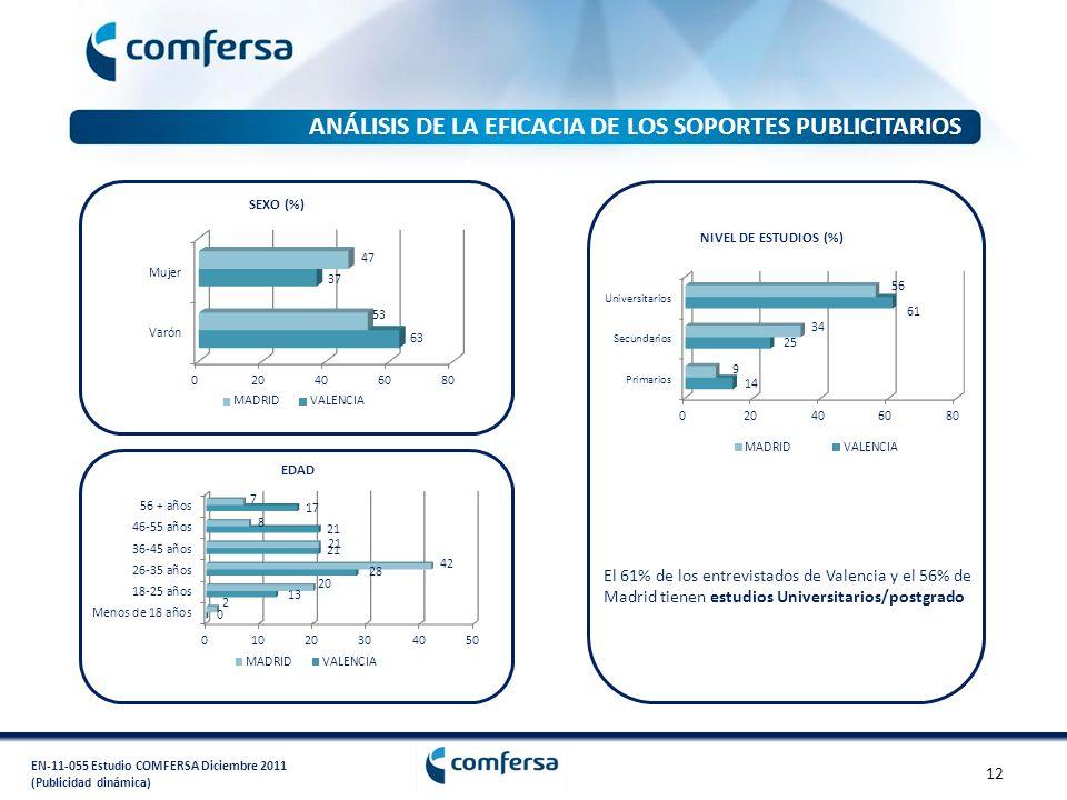 EN-11-055 Estudio COMFERSA Diciembre 2011 (Publicidad dinámica) ANÁLISIS DE LA EFICACIA DE LOS SOPORTES PUBLICITARIOS SEXO (%) EDAD El 61% de los entr