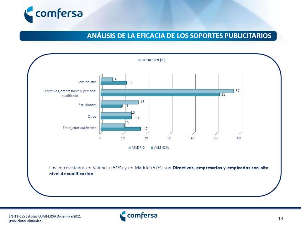 EN-11-055 Estudio COMFERSA Diciembre 2011 (Publicidad dinámica) OCUPACIÓN (%) Los entrevistados en Valencia (51%) y en Madrid (57%) son Directivos, em