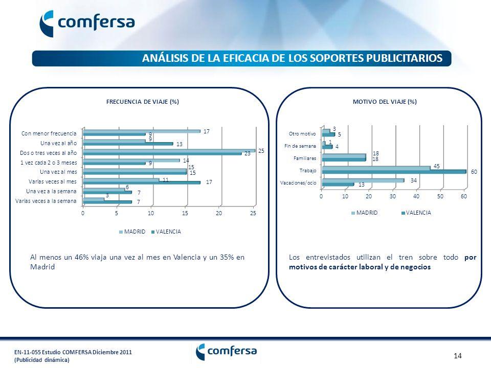 EN-11-055 Estudio COMFERSA Diciembre 2011 (Publicidad dinámica) FRECUENCIA DE VIAJE (%) Al menos un 46% viaja una vez al mes en Valencia y un 35% en M