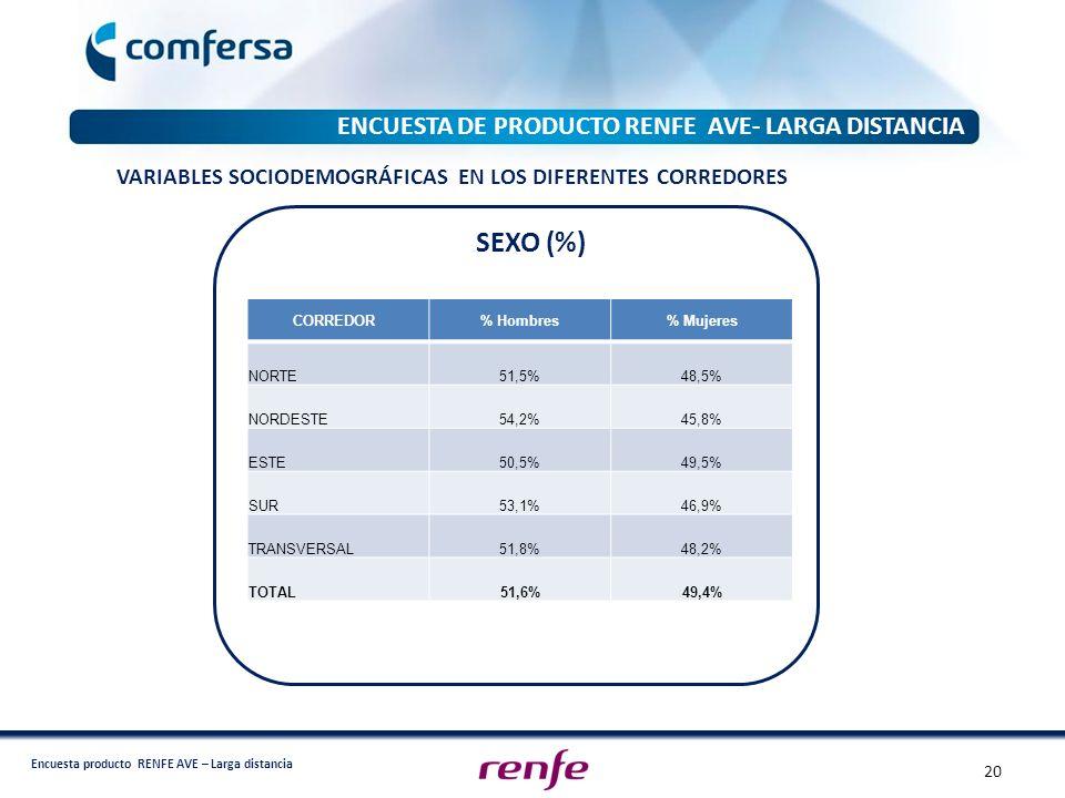 Encuesta producto RENFE AVE – Larga distancia ENCUESTA DE PRODUCTO RENFE AVE- LARGA DISTANCIA CORREDOR % Hombres% Mujeres NORTE51,5%48,5% NORDESTE54,2