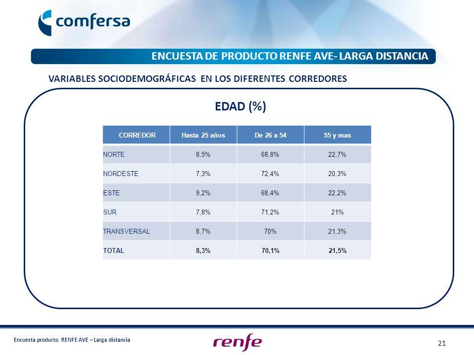 Encuesta producto RENFE AVE – Larga distancia ENCUESTA DE PRODUCTO RENFE AVE- LARGA DISTANCIA EDAD (%) CORREDORHasta 25 añosDe 26 a 5455 y mas NORTE8,