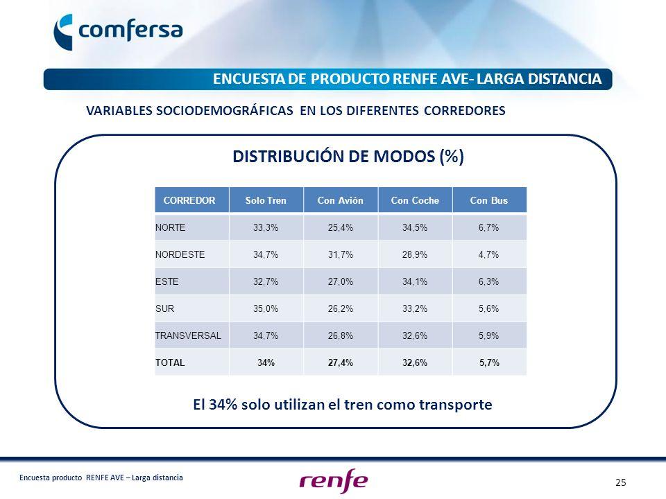 Encuesta producto RENFE AVE – Larga distancia ENCUESTA DE PRODUCTO RENFE AVE- LARGA DISTANCIA CORREDOR Solo TrenCon AviónCon CocheCon Bus NORTE33,3%25