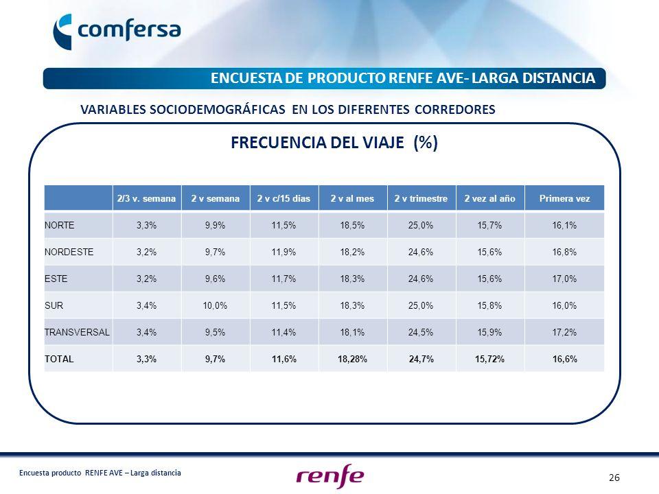 Encuesta producto RENFE AVE – Larga distancia ENCUESTA DE PRODUCTO RENFE AVE- LARGA DISTANCIA 2/3 v. semana2 v semana2 v c/15 días2 v al mes2 v trimes