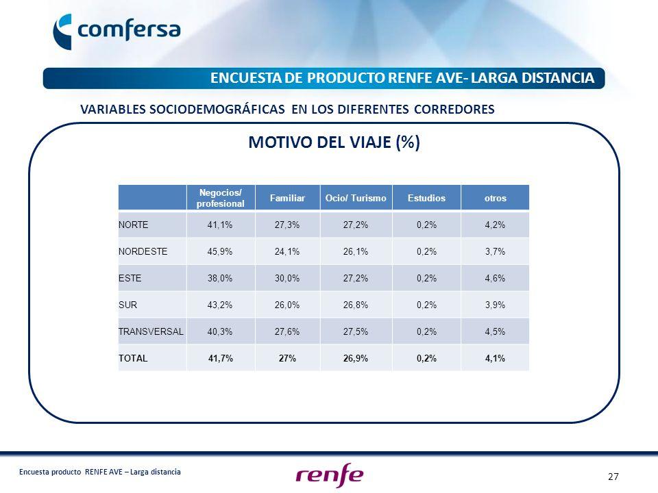 Encuesta producto RENFE AVE – Larga distancia ENCUESTA DE PRODUCTO RENFE AVE- LARGA DISTANCIA Negocios/ profesional FamiliarOcio/ TurismoEstudiosotros