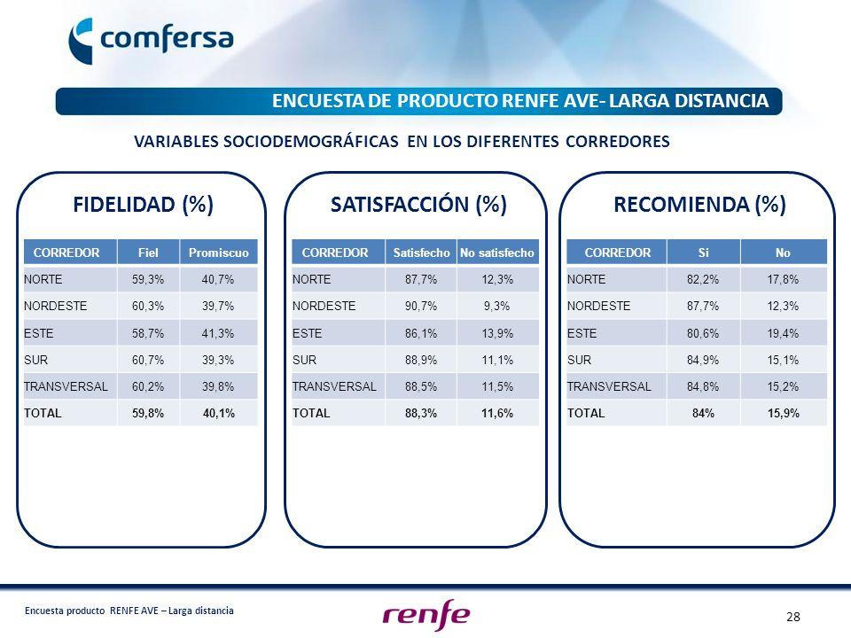 Encuesta producto RENFE AVE – Larga distancia ENCUESTA DE PRODUCTO RENFE AVE- LARGA DISTANCIA CORREDOR SatisfechoNo satisfecho NORTE87,7%12,3% NORDEST
