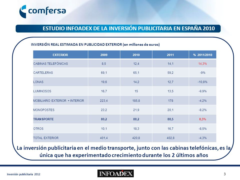 Inversión publicitaria 2012 ESTUDIO INFOADEX DE LA INVERSIÓN PUBLICITARIA EN ESPAÑA 2010 EXTERIOR200920102011% 2011/2010 CABINAS TELEFÓNICAS8,512,414,