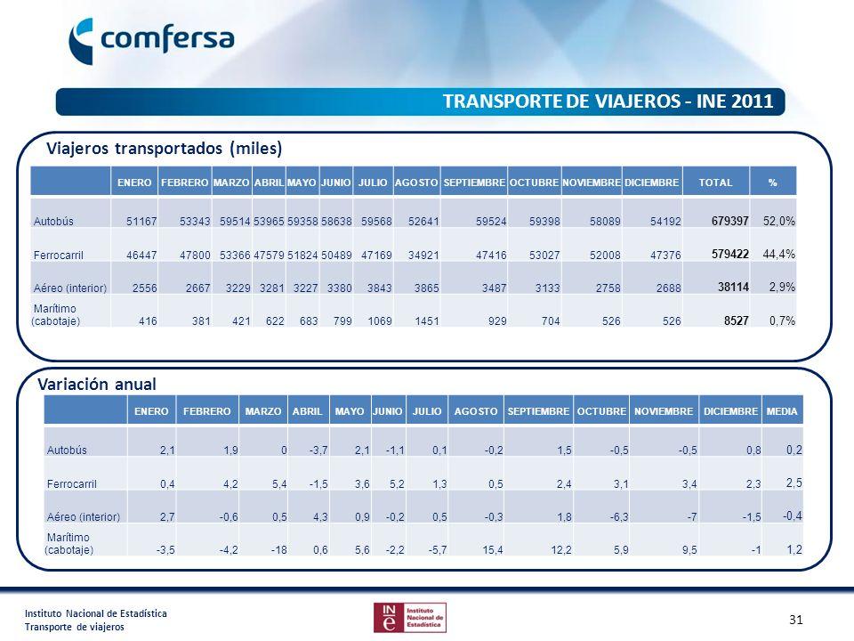 Instituto Nacional de Estadística Transporte de viajeros TRANSPORTE DE VIAJEROS - INE 2011 ENEROFEBREROMARZOABRILMAYOJUNIOJULIOAGOSTOSEPTIEMBREOCTUBRE