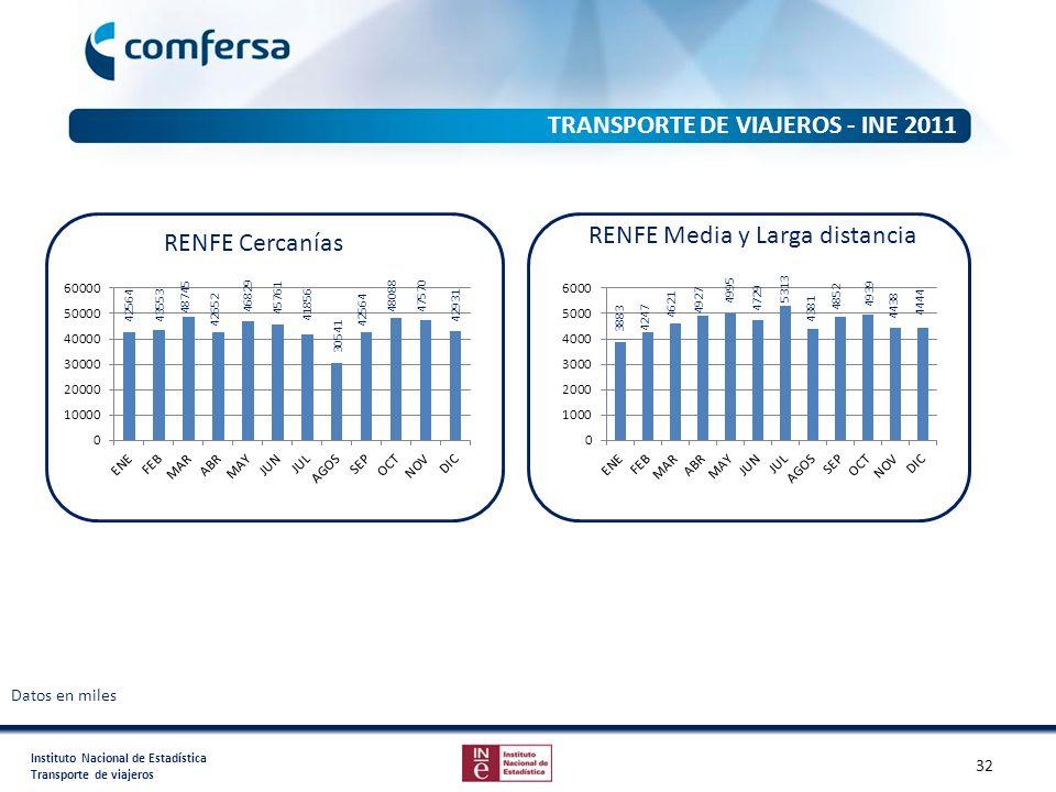 Instituto Nacional de Estadística Transporte de viajeros TRANSPORTE DE VIAJEROS - INE 2011 RENFE Cercanías RENFE Media y Larga distancia Datos en mile