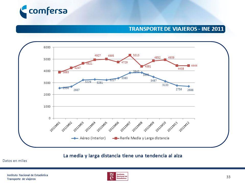 Instituto Nacional de Estadística Transporte de viajeros TRANSPORTE DE VIAJEROS - INE 2011 Datos en miles La media y larga distancia tiene una tendenc