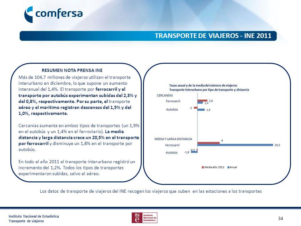 Instituto Nacional de Estadística Transporte de viajeros Más de 104,7 millones de viajeros utilizan el transporte interurbano en diciembre, lo que sup