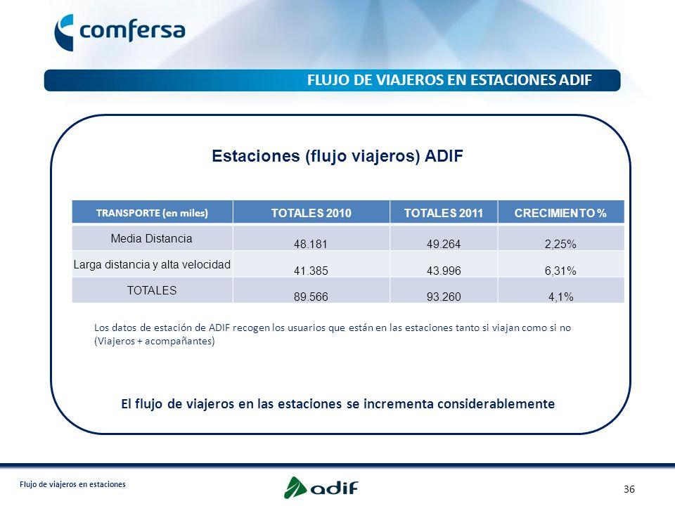 Flujo de viajeros en estaciones FLUJO DE VIAJEROS EN ESTACIONES ADIF TRANSPORTE (en miles) TOTALES 2010TOTALES 2011CRECIMIENTO % Media Distancia 48.18