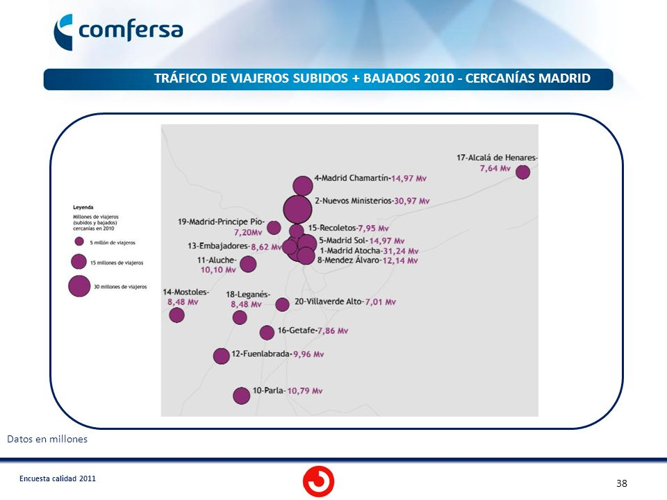 Encuesta calidad 2011 TRÁFICO DE VIAJEROS SUBIDOS + BAJADOS 2010 - CERCANÍAS MADRID 38 Datos en millones