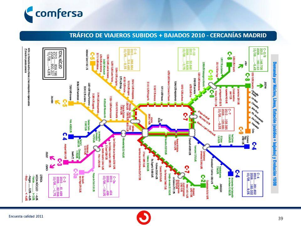 Encuesta calidad 2011 39 TRÁFICO DE VIAJEROS SUBIDOS + BAJADOS 2010 - CERCANÍAS MADRID