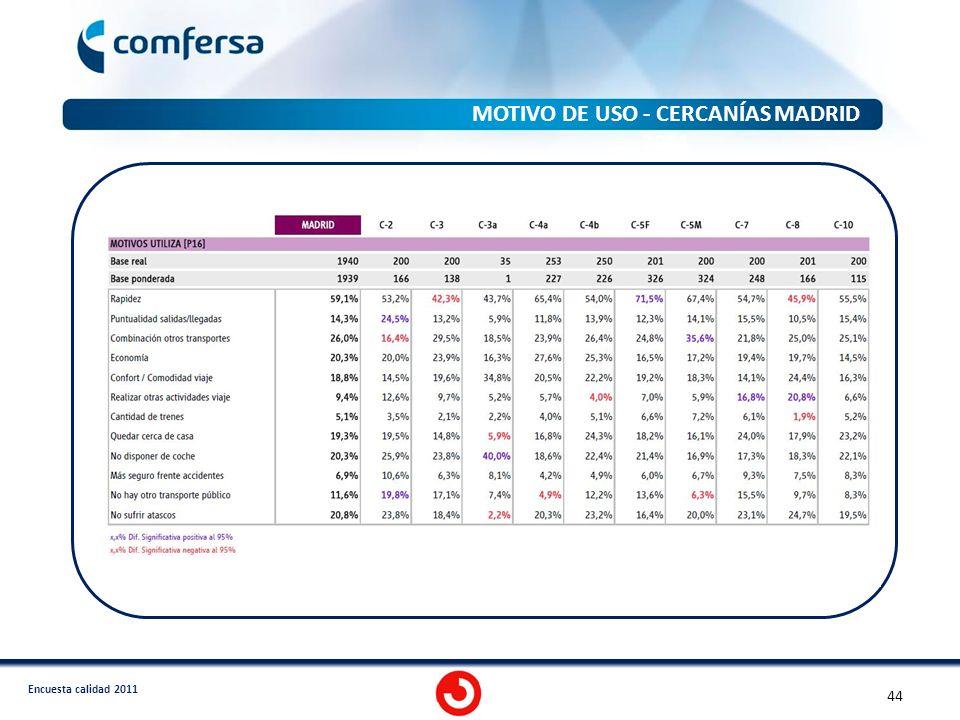 Encuesta calidad 2011 MOTIVO DE USO - CERCANÍAS MADRID 2011 44
