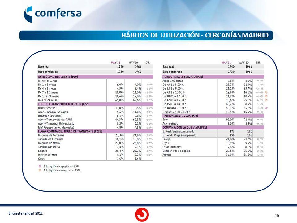 Encuesta calidad 2011 HÁBITOS DE UTILIZACIÓN - CERCANÍAS MADRID 2011 45