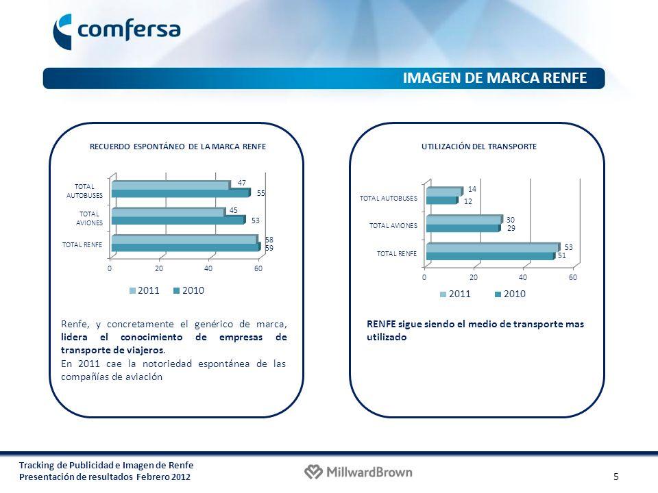Tracking de Publicidad e Imagen de Renfe Presentación de resultados Febrero 2012 Renfe, y concretamente el genérico de marca, lidera el conocimiento d