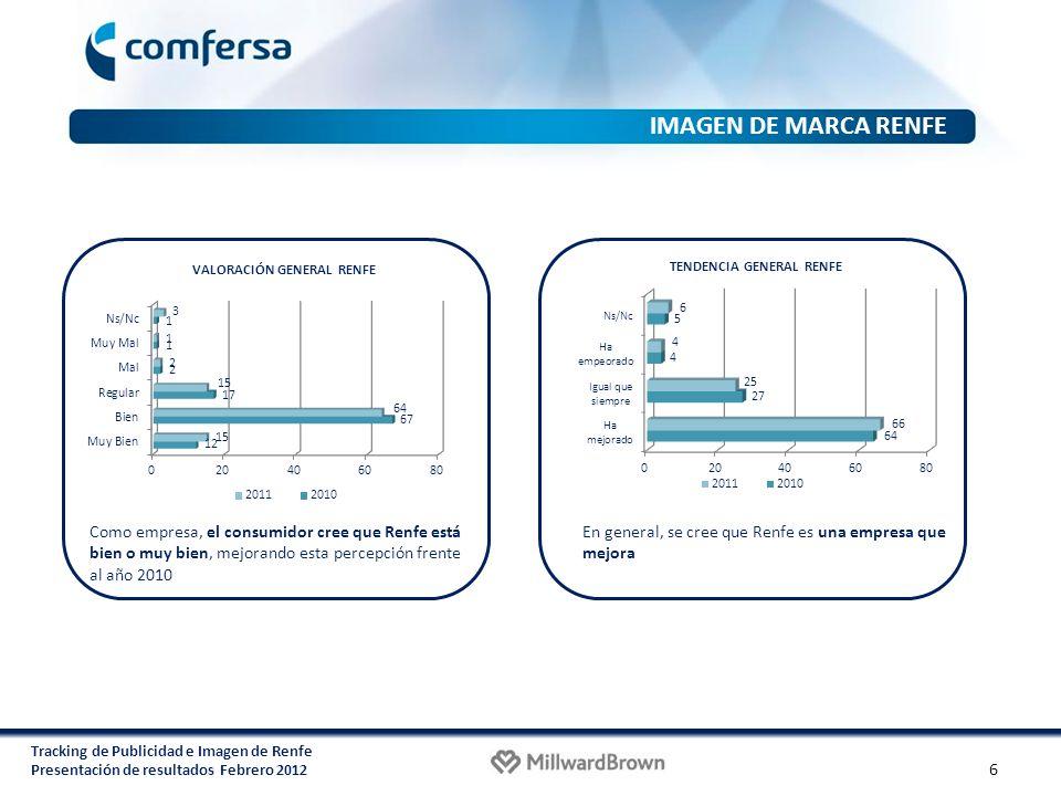 Tracking de Publicidad e Imagen de Renfe Presentación de resultados Febrero 2012 VALORACIÓN GENERAL RENFE Como empresa, el consumidor cree que Renfe e