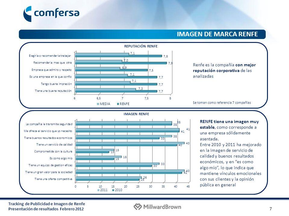 Tracking de Publicidad e Imagen de Renfe Presentación de resultados Febrero 2012 Se toman como referencia 7 compañías REPUTACIÓN RENFE Renfe es la com