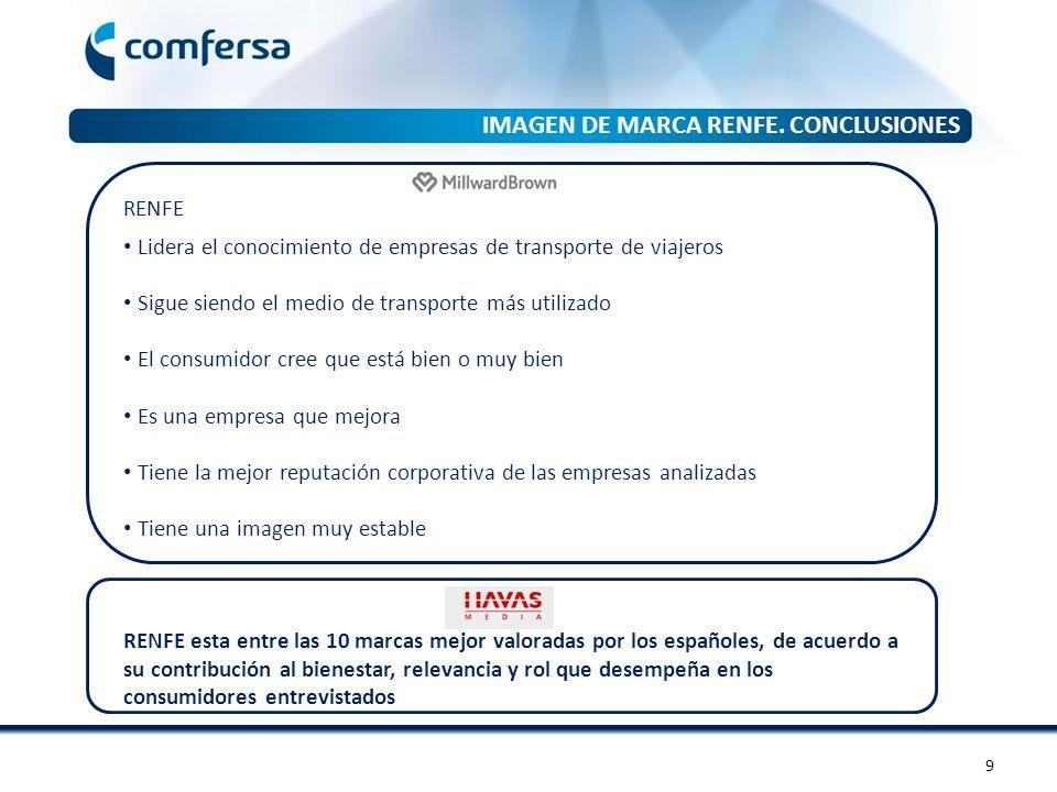Encuesta producto RENFE AVE – Larga distancia ENCUESTA DE PRODUCTO RENFE AVE- LARGA DISTANCIA CORREDOR % Hombres% Mujeres NORTE51,5%48,5% NORDESTE54,2%45,8% ESTE50,5%49,5% SUR53,1%46,9% TRANSVERSAL51,8%48,2% TOTAL51,6%49,4% SEXO (%) VARIABLES SOCIODEMOGRÁFICAS EN LOS DIFERENTES CORREDORES 20