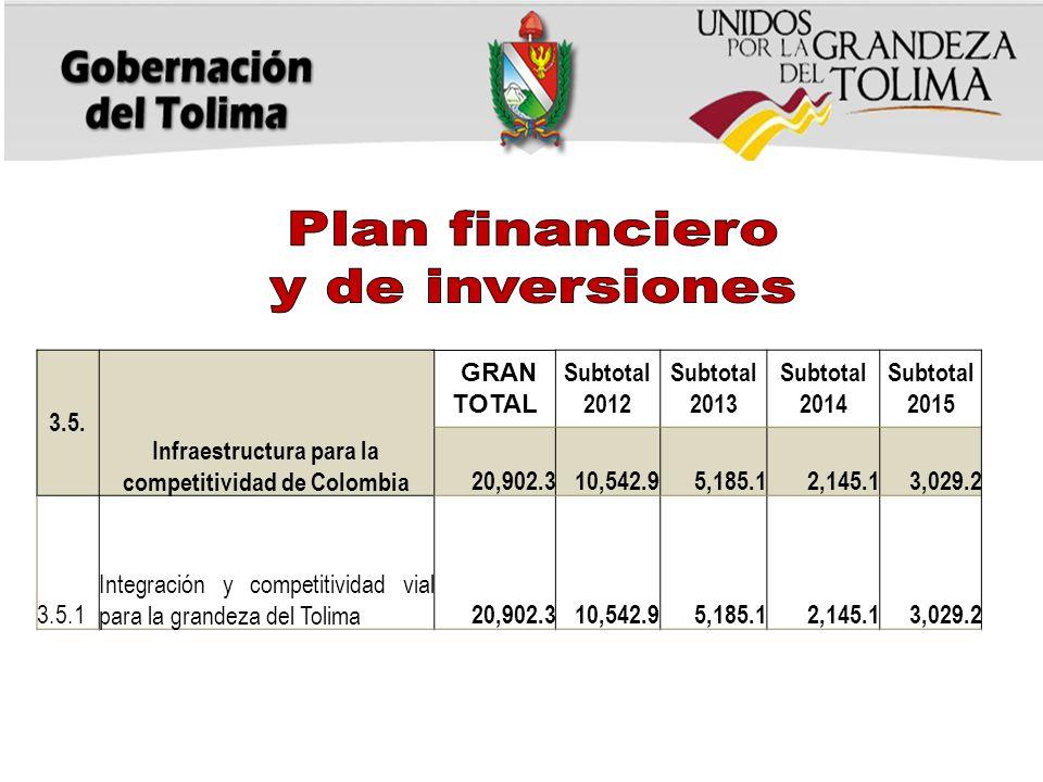 3.5. Infraestructura para la competitividad de Colombia GRAN TOTAL Subtotal 2012 Subtotal 2013 Subtotal 2014 Subtotal 2015 20,902.310,542.95,185.12,14